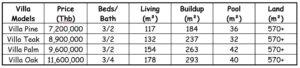 Bibury Villa Type Summary1