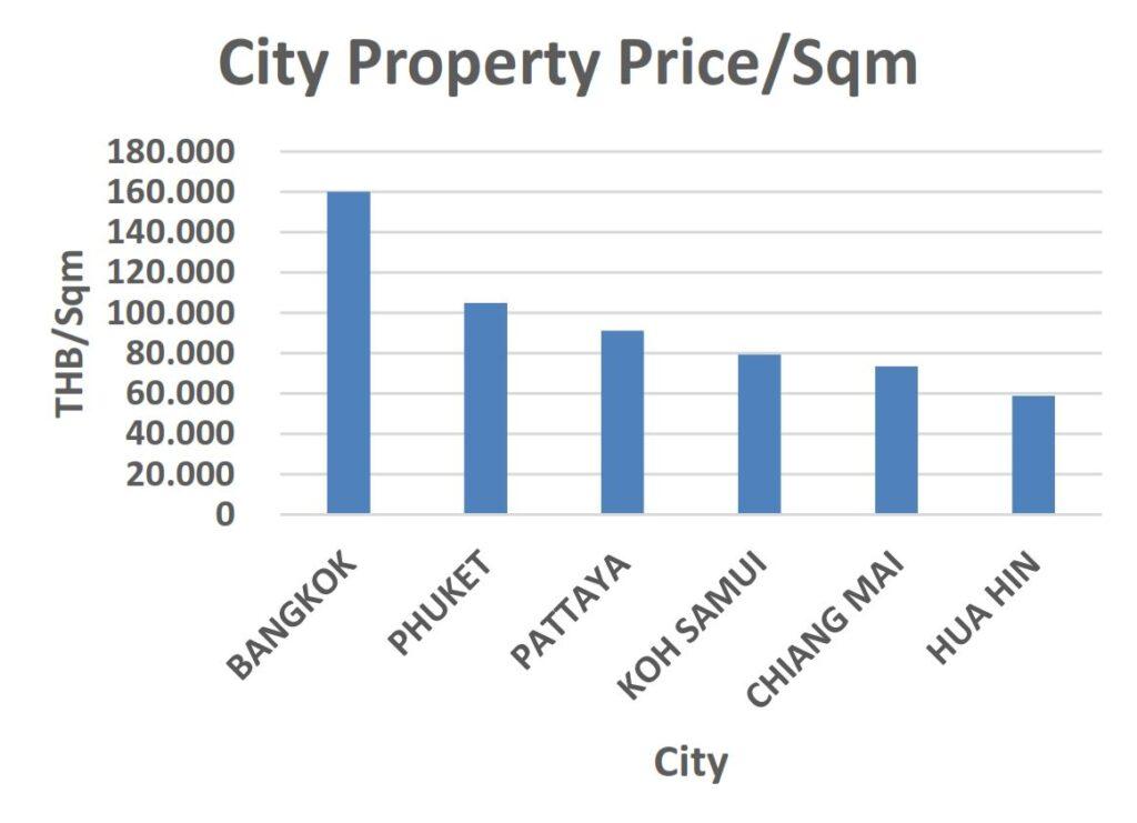 10 Property Price By City